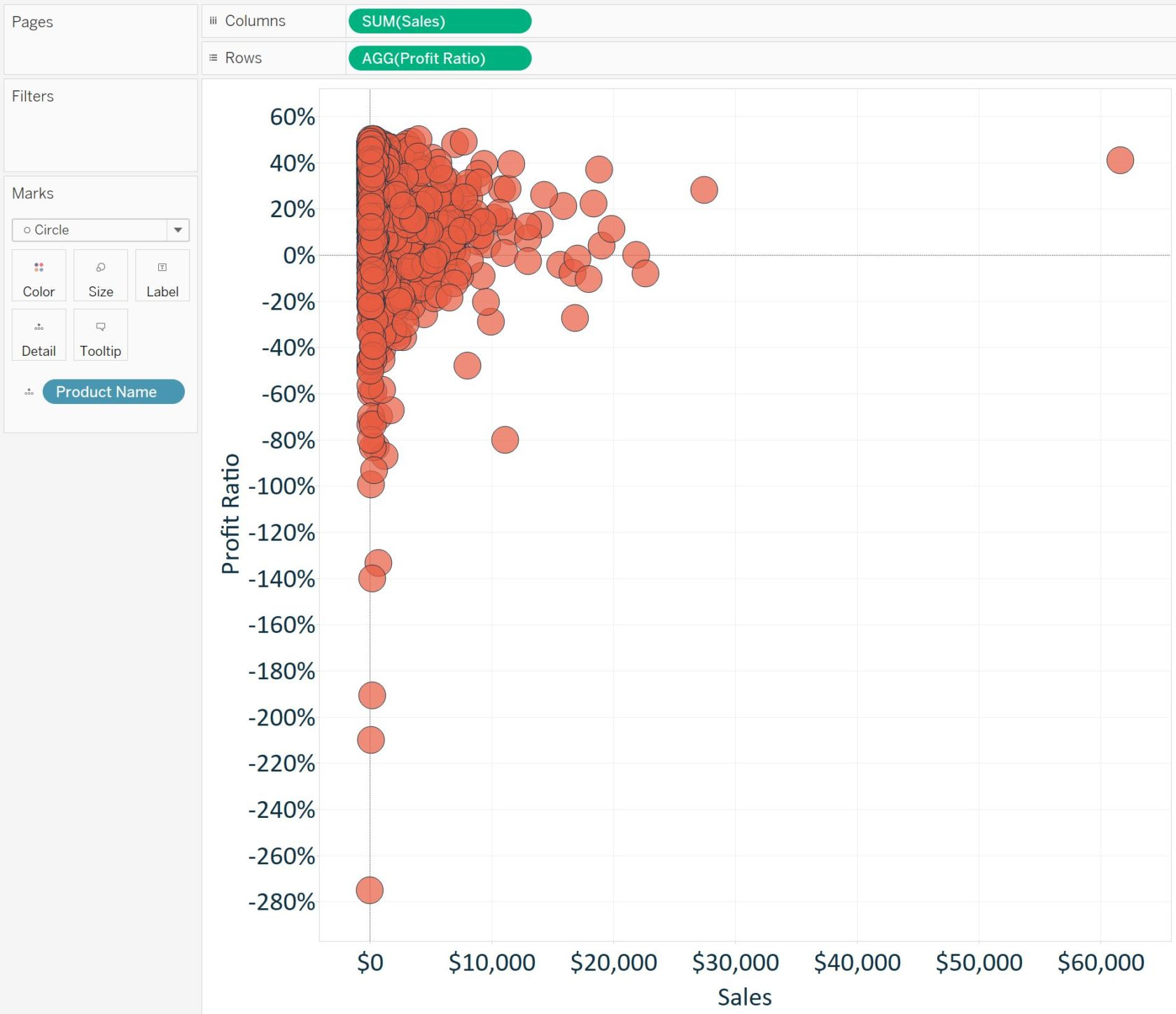 Tableau Product Scatter Plot