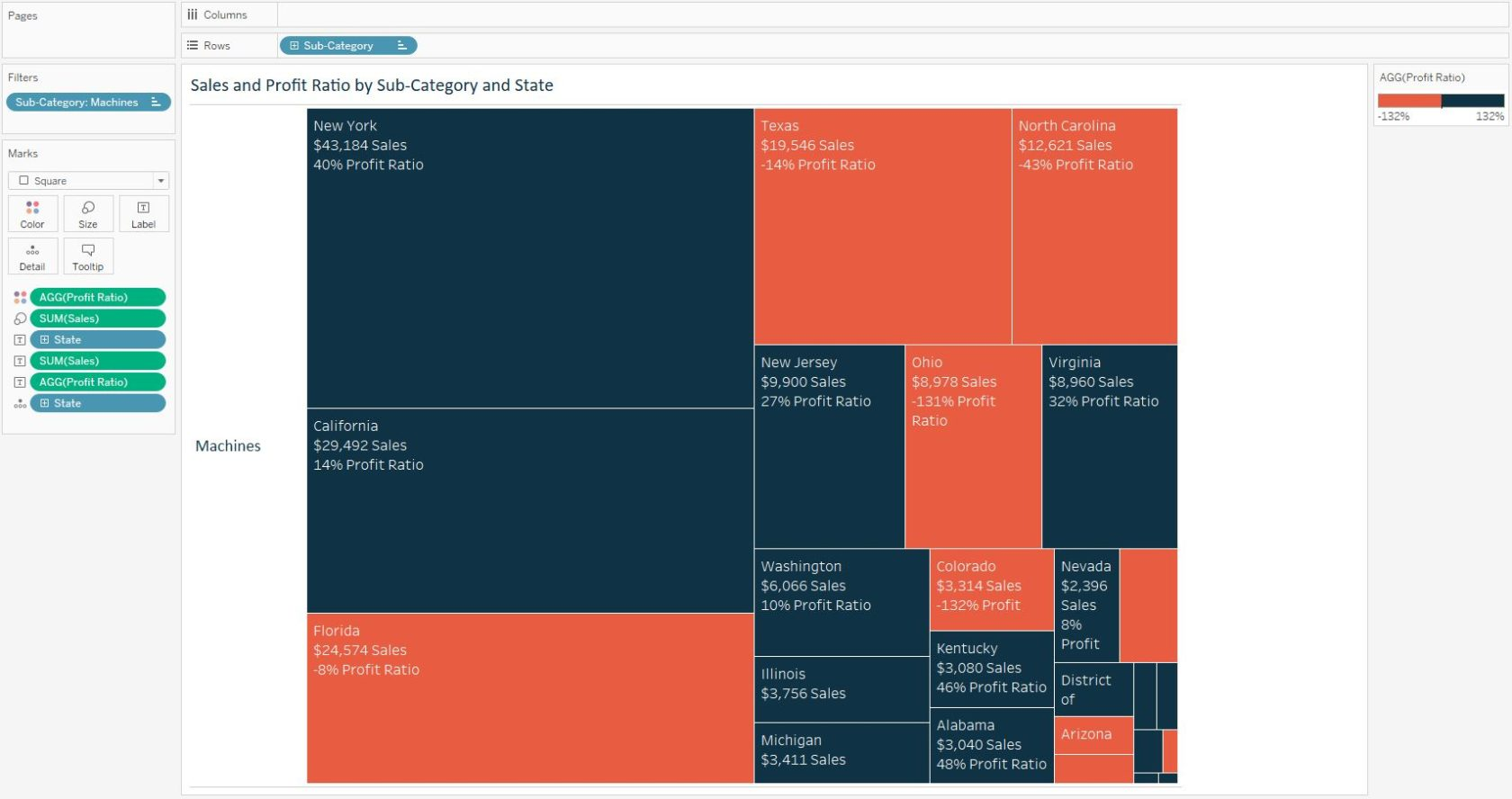 Tableau 201 how to make a tree map evolytics tableau sales and profit ratio by sub category ccuart Gallery