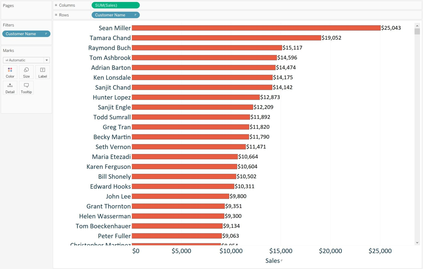Tableau Sorted Bar Chart Sales by Customer with Customer Name Filter