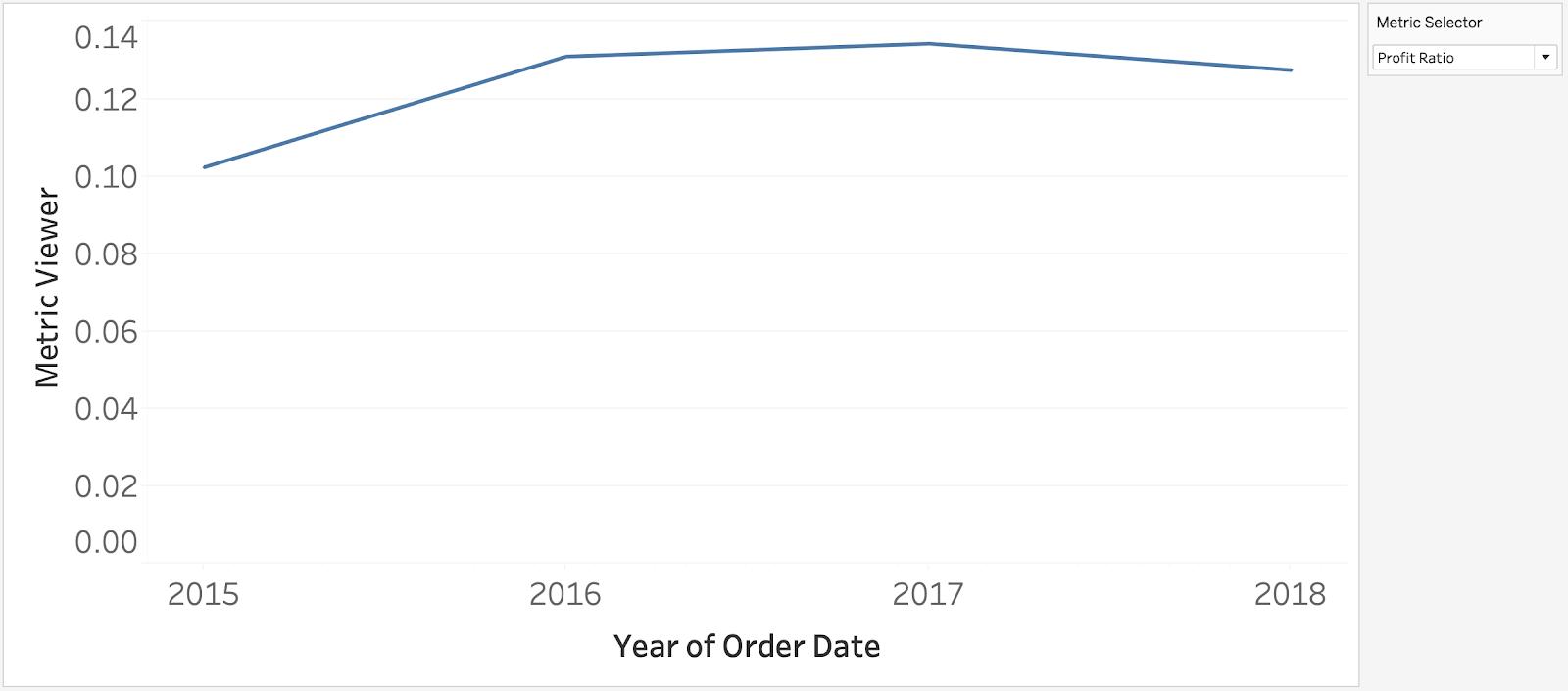 Line Chart for Profit Ration Tableau