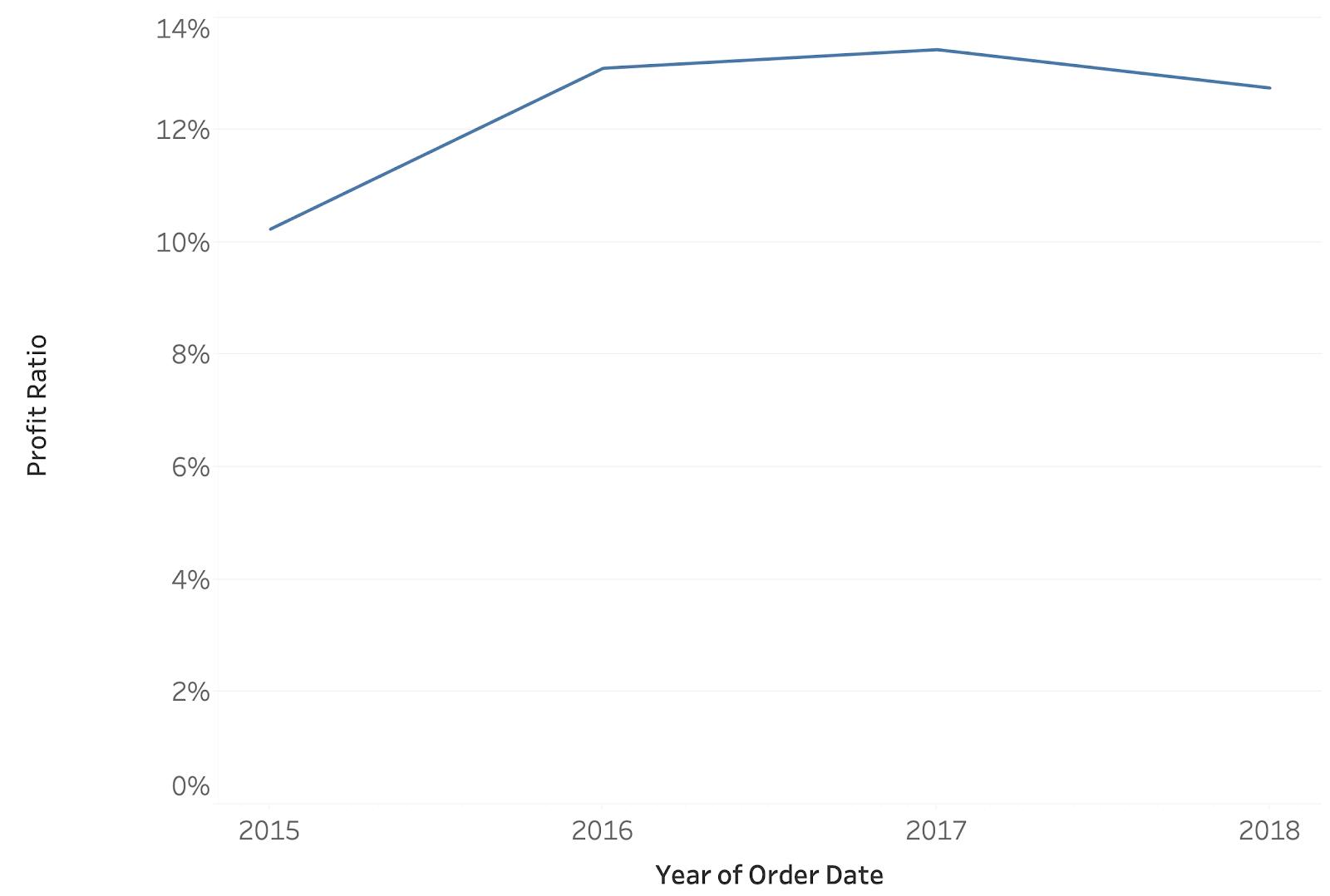 Profit Ratio Line Chart Sheet Tableau