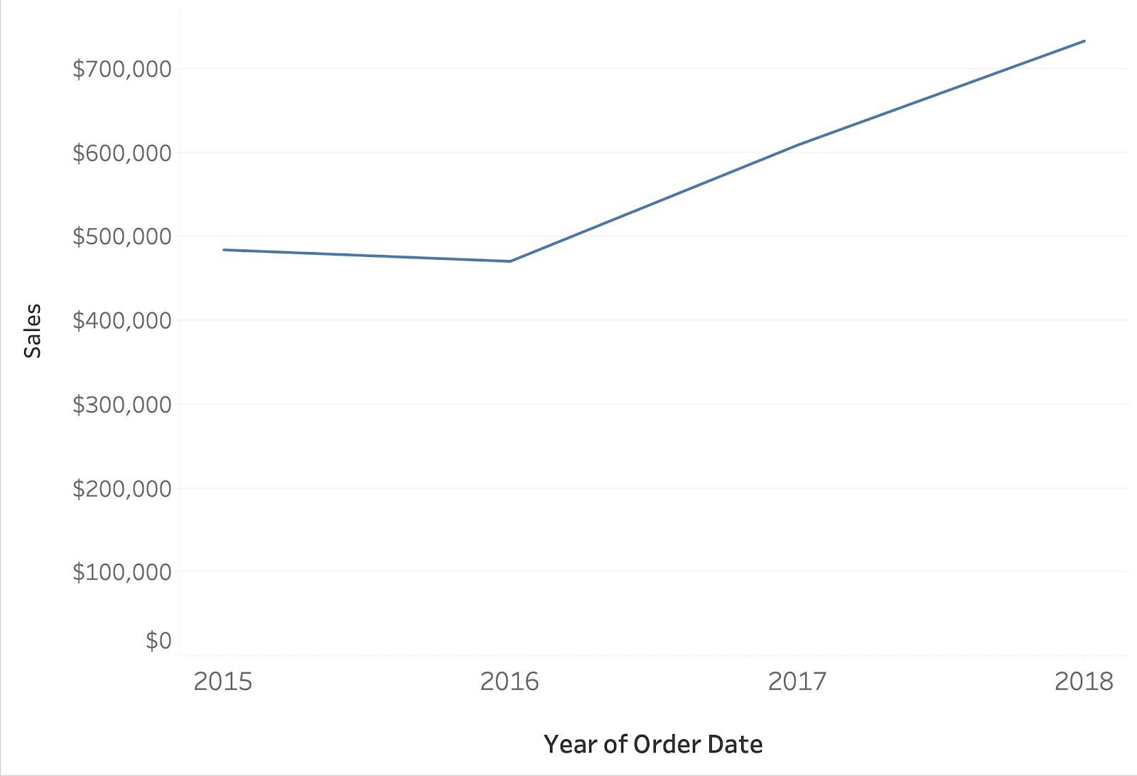 Sales Line Chart Sheet Tableau