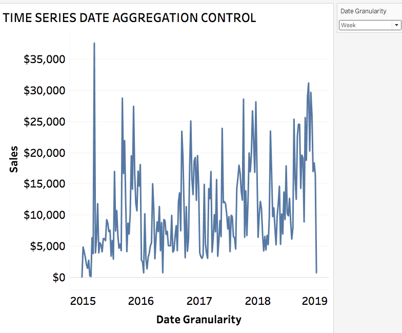 How to Change Date Aggregation on X-Axis in Tableau Using Parameters for Time Series and Trend Analysis